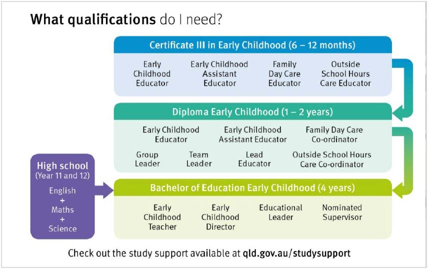 Why Study Early Childhood Education Ck Childcare And Kindergarten