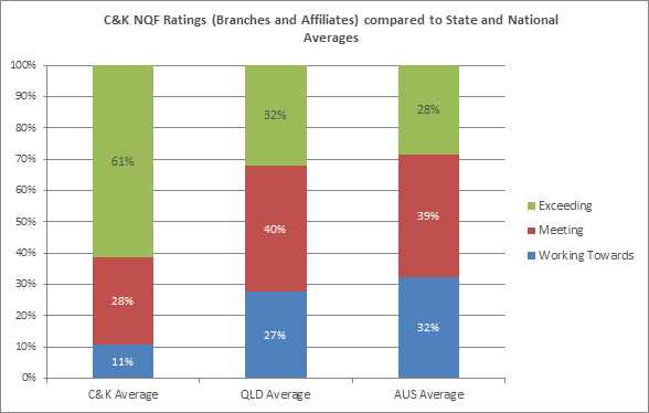 C&K NQF Ratings (Branches and Affiliates) compared to State and National Averages